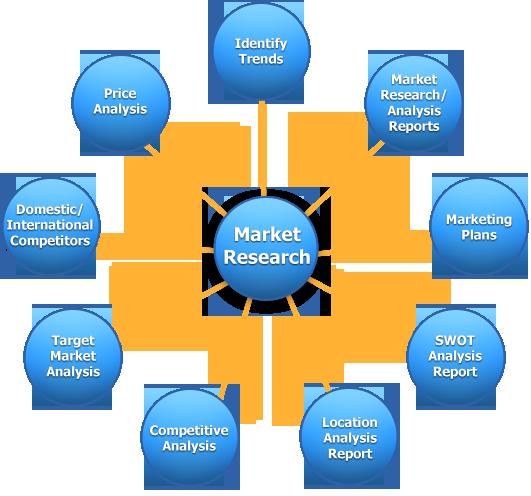 Beautiful Market Research 1